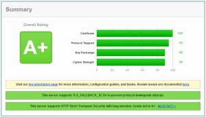 HTTPS Certificate Rating